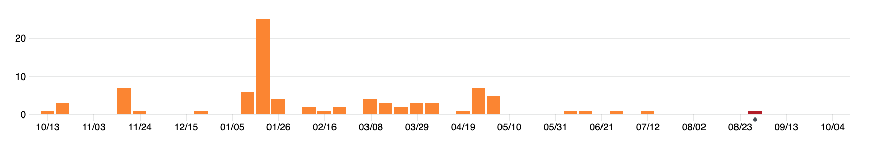 Commits in the last months